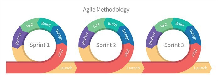 The Journey towards an Agile HR Function